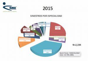 demandas-por-especialidad-2015-gmx